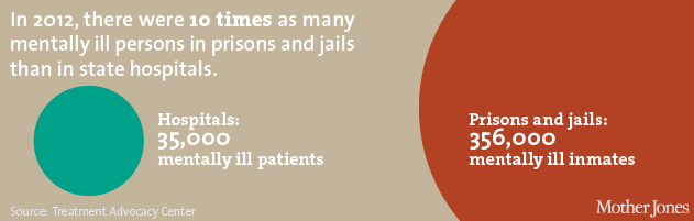 Chart: mentally ill hospitals vs prisons