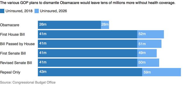 Uninsured chart