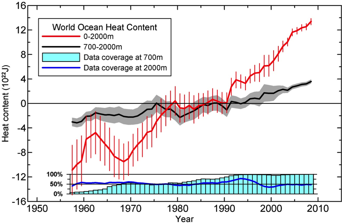 Graph showing the increase in global ocean heat content from 1955-2010.