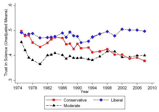 Declining trust in science among conservatives since 1980.