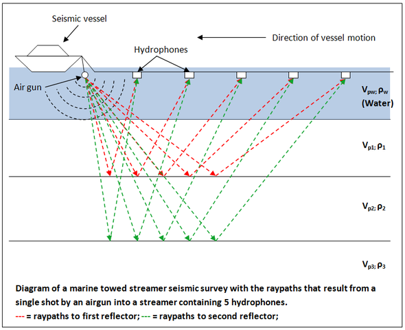 Schematic of a marine seismic survey: Credit: Nwhit via Wikimedia Commons