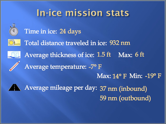 In-ice mission stats Image courtesy of the United States Coast Guard