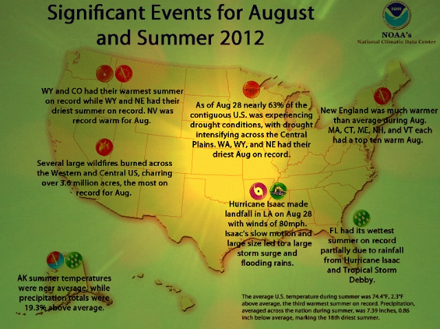 Crazy climate events, August 2012: NOAA | National Climate Data Center