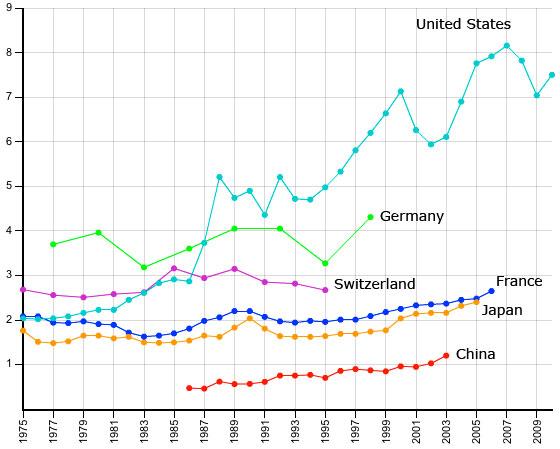 The Paris School of Economics World Top Incomes Database